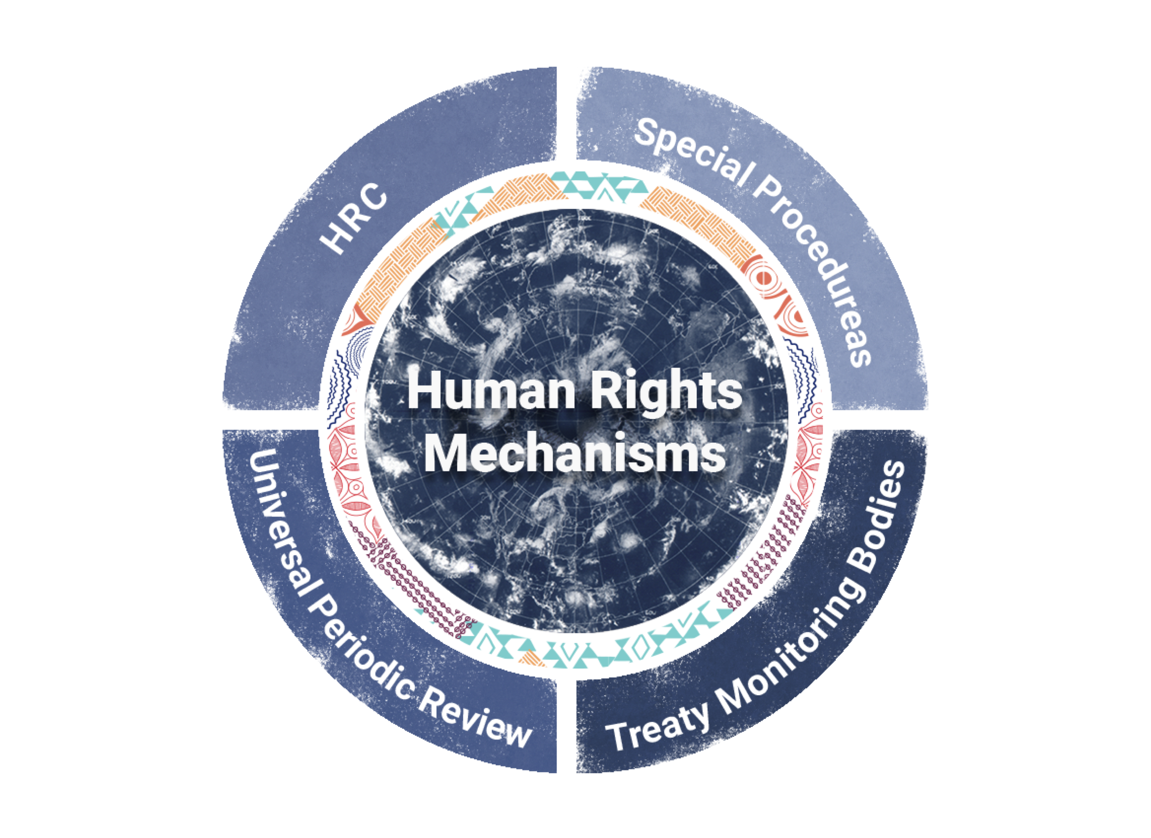A diagram explaining the Human Rights Mechanisms at UN